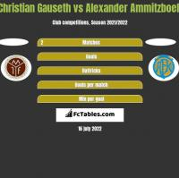 Christian Gauseth vs Alexander Ammitzboell h2h player stats