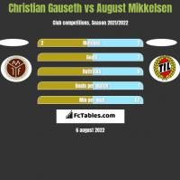 Christian Gauseth vs August Mikkelsen h2h player stats