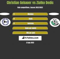 Christian Gebauer vs Zlatko Dedic h2h player stats