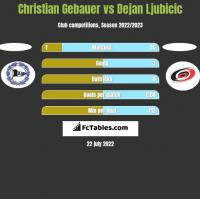 Christian Gebauer vs Dejan Ljubicic h2h player stats