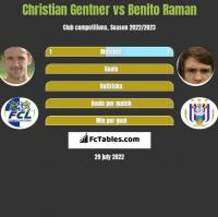 Christian Gentner vs Benito Raman h2h player stats