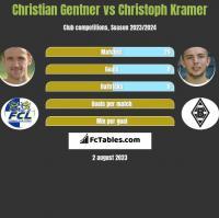 Christian Gentner vs Christoph Kramer h2h player stats