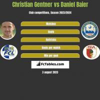 Christian Gentner vs Daniel Baier h2h player stats