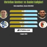 Christian Gentner vs Daniel Caligiuri h2h player stats