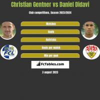 Christian Gentner vs Daniel Didavi h2h player stats