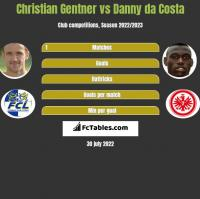 Christian Gentner vs Danny da Costa h2h player stats