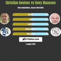 Christian Gentner vs Davy Klaassen h2h player stats