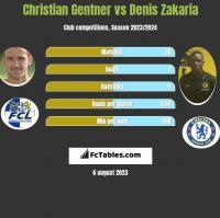 Christian Gentner vs Denis Zakaria h2h player stats