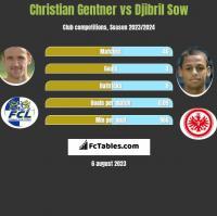 Christian Gentner vs Djibril Sow h2h player stats