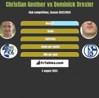 Christian Gentner vs Dominick Drexler h2h player stats