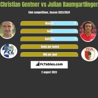 Christian Gentner vs Julian Baumgartlinger h2h player stats