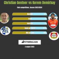 Christian Gentner vs Kerem Demirbay h2h player stats