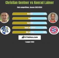 Christian Gentner vs Konrad Laimer h2h player stats