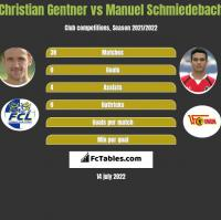 Christian Gentner vs Manuel Schmiedebach h2h player stats