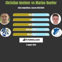 Christian Gentner vs Marius Buelter h2h player stats