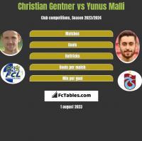 Christian Gentner vs Yunus Malli h2h player stats