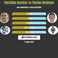Christian Gentner vs Florian Neuhaus h2h player stats