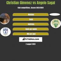 Christian Gimenez vs Angelo Sagal h2h player stats