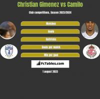 Christian Gimenez vs Camilo h2h player stats