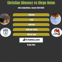 Christian Gimenez vs Diego Rolan h2h player stats