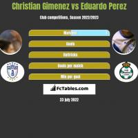 Christian Gimenez vs Eduardo Perez h2h player stats