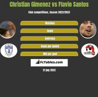 Christian Gimenez vs Flavio Santos h2h player stats