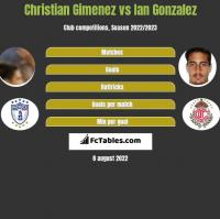 Christian Gimenez vs Ian Gonzalez h2h player stats