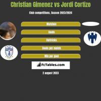 Christian Gimenez vs Jordi Cortizo h2h player stats