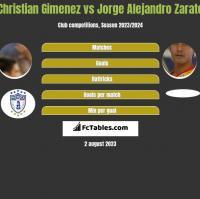 Christian Gimenez vs Jorge Alejandro Zarate h2h player stats