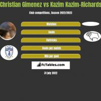 Christian Gimenez vs Kazim Kazim-Richards h2h player stats