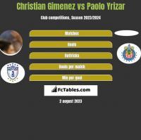 Christian Gimenez vs Paolo Yrizar h2h player stats