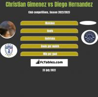 Christian Gimenez vs Diego Hernandez h2h player stats