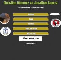 Christian Gimenez vs Jonathan Suarez h2h player stats