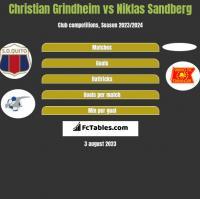 Christian Grindheim vs Niklas Sandberg h2h player stats