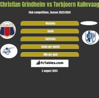 Christian Grindheim vs Torbjoern Kallevaag h2h player stats