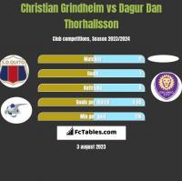 Christian Grindheim vs Dagur Dan Thorhallsson h2h player stats