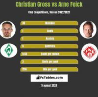 Christian Gross vs Arne Feick h2h player stats