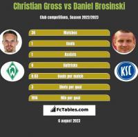Christian Gross vs Daniel Brosinski h2h player stats