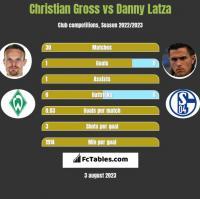 Christian Gross vs Danny Latza h2h player stats