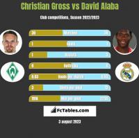 Christian Gross vs David Alaba h2h player stats