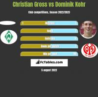 Christian Gross vs Dominik Kohr h2h player stats