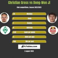 Christian Gross vs Dong-Won Ji h2h player stats