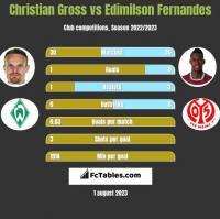 Christian Gross vs Edimilson Fernandes h2h player stats