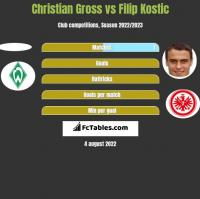 Christian Gross vs Filip Kostic h2h player stats