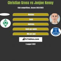 Christian Gross vs Jonjoe Kenny h2h player stats
