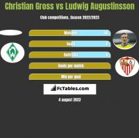 Christian Gross vs Ludwig Augustinsson h2h player stats