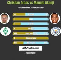 Christian Gross vs Manuel Akanji h2h player stats