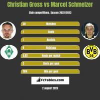 Christian Gross vs Marcel Schmelzer h2h player stats