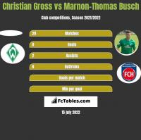 Christian Gross vs Marnon-Thomas Busch h2h player stats