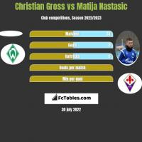 Christian Gross vs Matija Nastasić h2h player stats